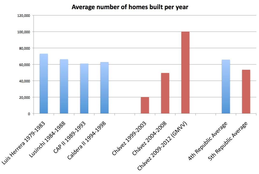 GMVV Housebuilding totals still lag the IVth Republic