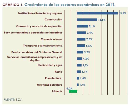 Sectores del PIB