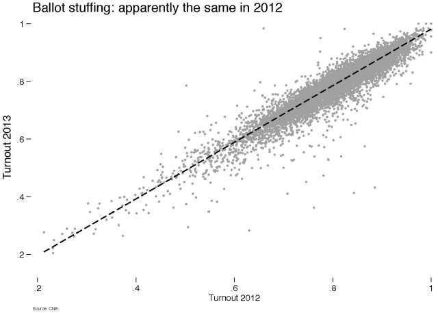 Graph_Turnout_June3