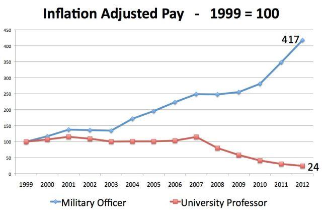 Prof vs. Militar