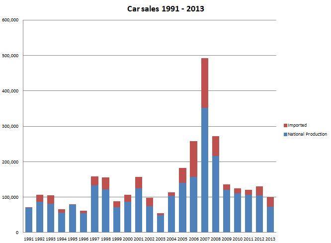 it seems like the car companies flipped Venezuela in 2007