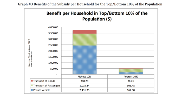 Gas subsidy benefits. Barrios and Morales, 2012