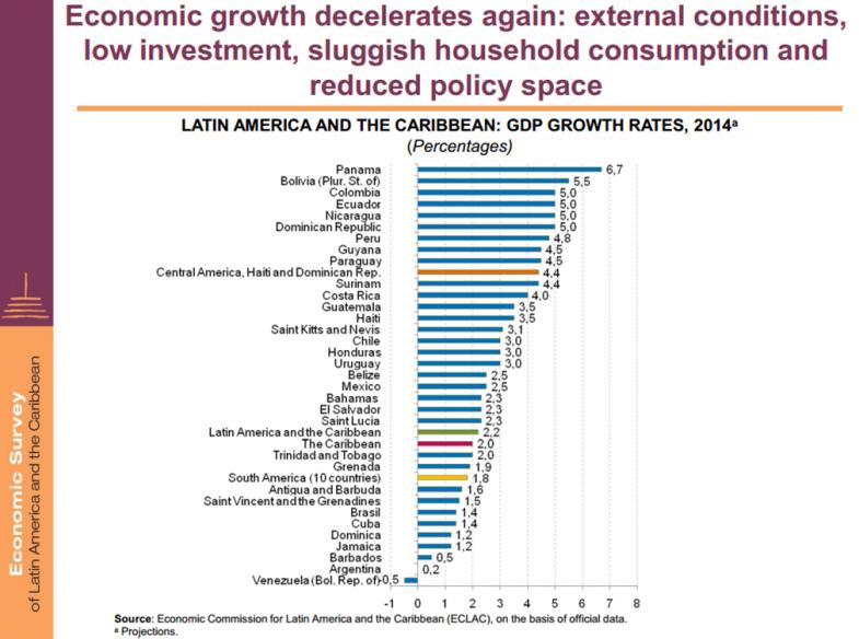 Cepal GDP 2014