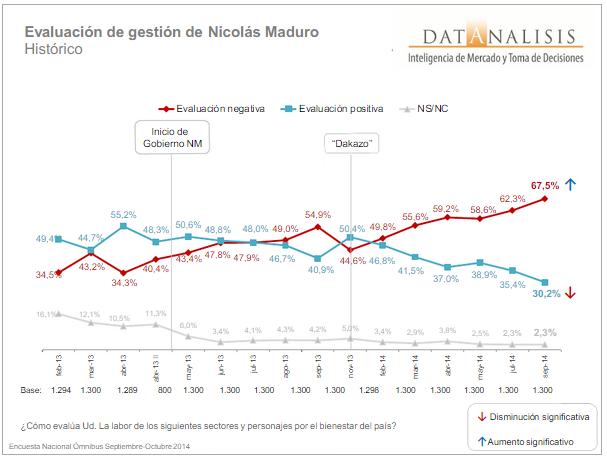 Maduro gestion Datanalisis