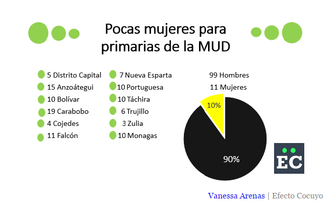 Mujeres MUD